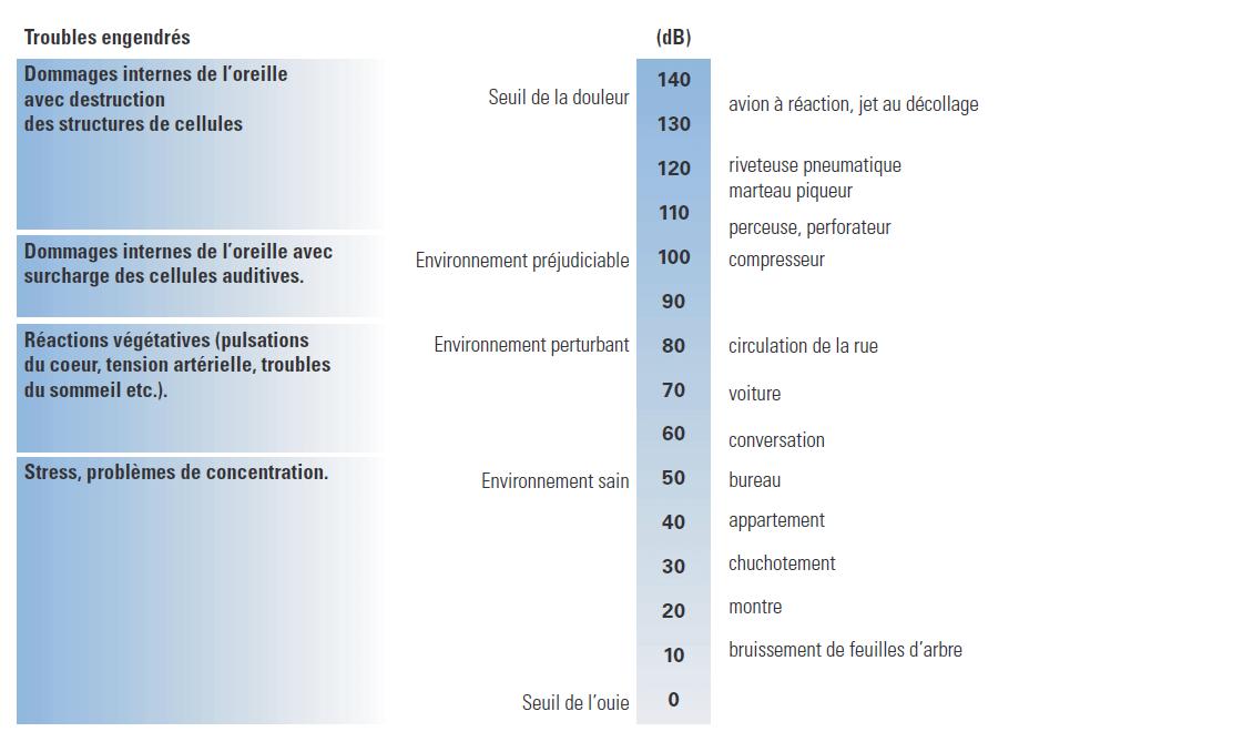Tableau des niveaux sonores