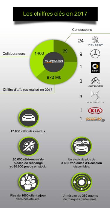 Les chiffres clés du groupe Chopard en 2017