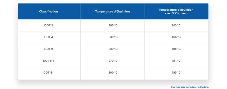 Tableau températures d'ébullition des liquides de frein